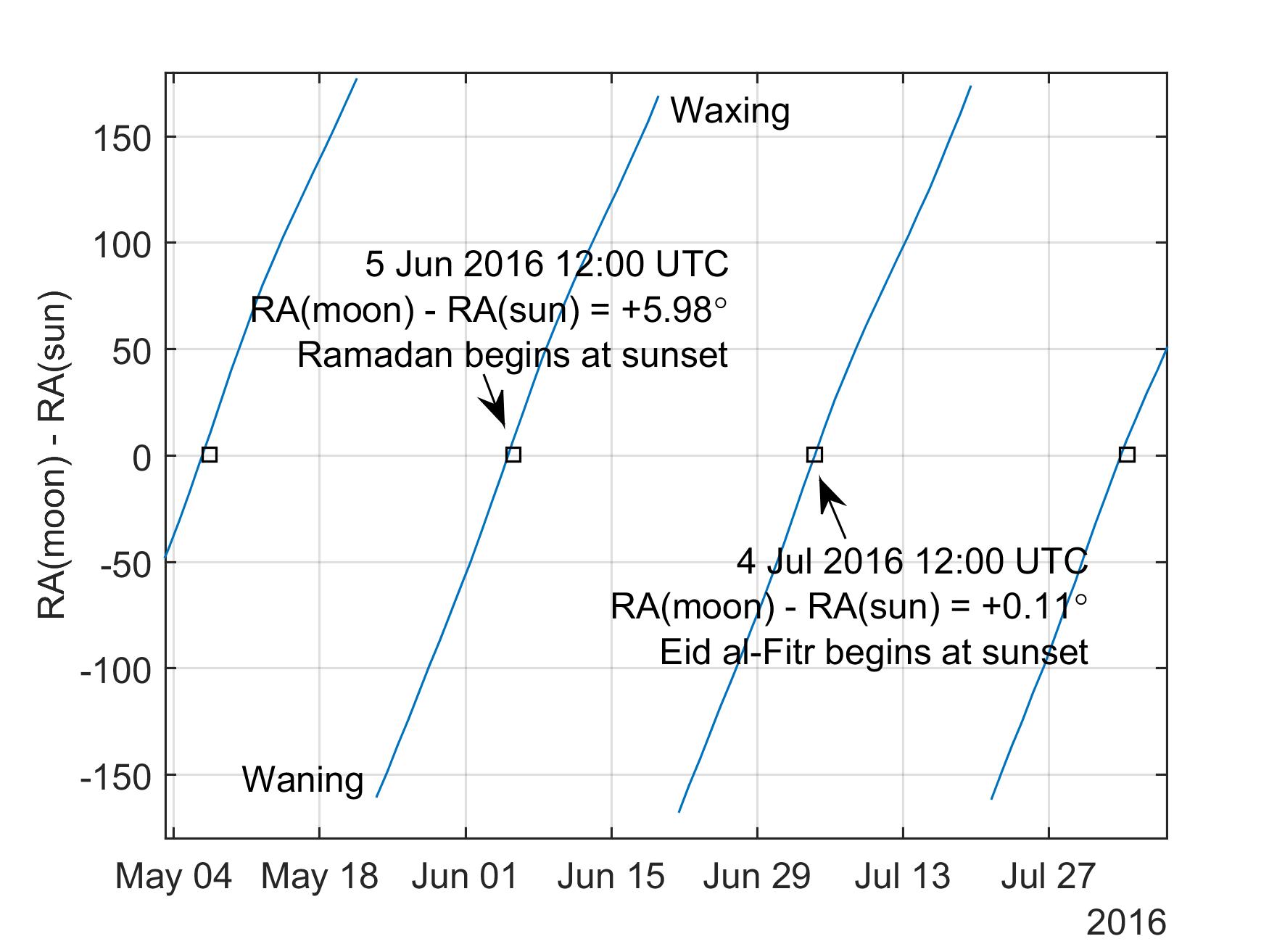 How to predict the Islamic calendar with a high-accuracy ephemeris